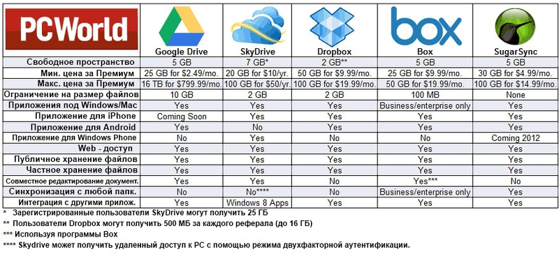 cloud-storage-dropbox-google-drive-onedrive-table