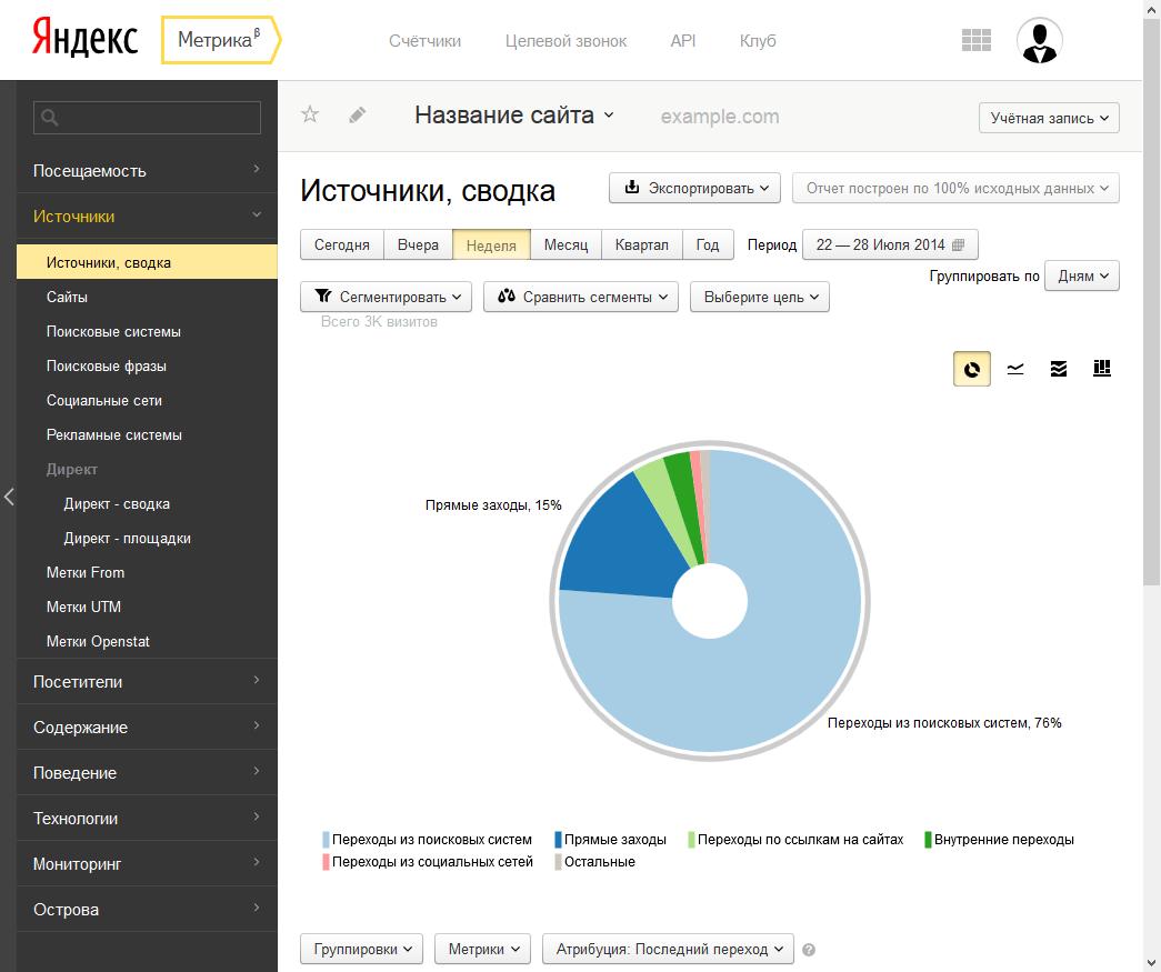 Бета-версия Яндекс.Метрики